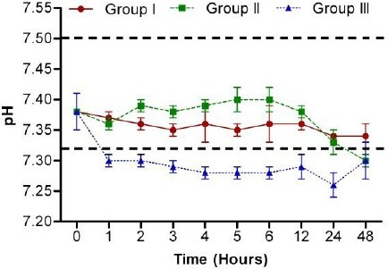 Storage time and basophil activation ability. Blood samples from 6.