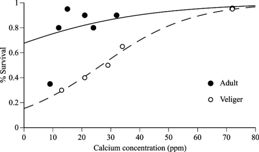Adult and veliger quagga mussel survival versus calcium concentration in experimental water.Survival of adults (after 90 days) and veligers (after 30 days) versus calcium concentration in experimental water from Tahoe Cave Rock (9 ppm), Tahoe Keys (12 ppm), Tahoe Ca amended water (15–34 ppm) and Mead (72 ppm). Logistic regression model fit to data shown for adult (solid line) and veliger (dashed line).