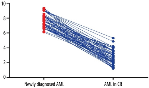 The association between serum miR-210 expression level and treatment response.
