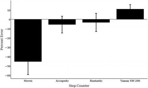 Percent error of each 40-stair climbing trial by device compared to the true count (i.e., 40)