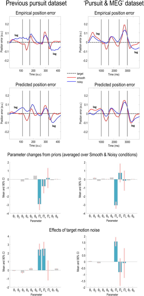 Comparison of empirical and predicted position errors and parameter estimates in this and a previous dataset.The graphs on the first row show empirically observed position error (target position — eye position) in arbitrary units (the traces have been normalised with respect to displacement) for both Smooth (red line) and Noisy (blue line) conditions. Note that being behind the target entails being above the black line in the first half of the cycle and below it in the second. It is clear that the pattern of eye movements in each condition is very similar in both experiments; the major difference is an increase in lag in the Smooth condition in the second experiment, especially in the first quarter cycle (please see the main text for discussion of this phenomenon). The graphs on the second row show the position errors predicted by the generative model in Fig. 1, using the posterior expectations of the parameters in the lower two rows: in both experiments, the models fit the data well. The previous experiment (left panels) used two different speeds and hence the plots on the left have been normalised with respect to time, but those on the right – using only one speed – have not.The graphs on the third and fourth rows depict the parameters used to generate the predicted position errors on the second row. The graphs on the third row display the posterior expectations of the model parameters (averaged over conditions), plotted as the changes from prior expectations listed in Table 1. The graphs on the fourth row display the changes in parameters due to the noise of target motion. The changes in kinetic parameters (θ1, …, θ6) are absolute, but the changes in precision parameters (teal) and prior parameters are log scaled. The pink bars correspond to 90% Bayesian confidence intervals. The posterior expectations in each dataset are remarkably similar: please see the text for a discussion of their minor differences.
