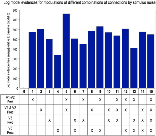 DCM results.This graph plots the log model evidences for each combination of two factors: connection type (precision, i.e. self-inhibitory, and forward) and hierarchical level (low, i.e. V1/2 and high, i.e. V5). Model 5 — in which only lower connections (both forward and self-inhibitory) are modulated by stimulus noise — is the clear winner, with > 100 times the evidence of the runner up.
