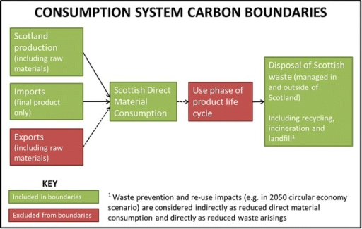 The system boundaries of Scotland's material and waste flows using consumption carbon accounting boundaries