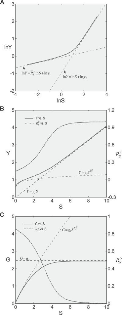 Effect of Saturation of Gene Activation on Systems-Level Gains and Dose Response CurvesSaturation of gene activation was modeled by implementing saturable T binding to the gene promoter.(A) In the presence of saturation of gene activation, the lnY versus lnS curve transitions from a linear function lnY =lnS + lny1 to lnY = lnS + lny2.(B) Systems-level gain(dash-dotted line) increases fromto asymptotically approach unity. The Y versus S curve (solid line) transitions from a superlinear function, through a sublinear segment, to a linear function Y = y2S.(C) Systems-level gain(dash-dotted line) decreases from the maximumto asymptotically approach zero. The G versus S curve (solid line) transitions from a functionto a horizontal line G = g2.
