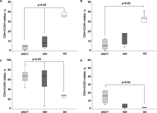 Phenotypical maturation pattern of CD4+ lymphocytes in ASCT recipients (ASCT), HIV-infected patients (HIV) and healthy controls (HC).The percentage of naïve CD4+ T cells (CD45RA+CCR7+) (A), central memory (CD45RA−CCR7+) (B), effector memory (CD45RA−CCR7−) (C) and effector cells (CD45RA+CCR7−) (D) were compared in the groups. ASCT recipients and HIV-infected patients displayed low percentages of naïve and central memory CD4+ T cells. A relative expansion of effector memory cells was observed in both population. Each central bar represents the median value and each box corresponds to the 25th through 75th percentile (interquartile) range.