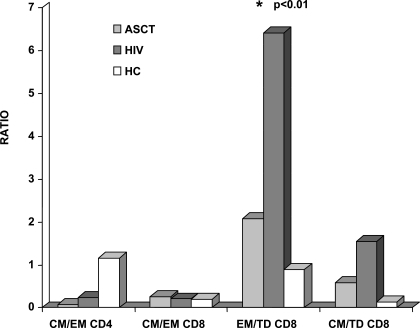 Ratios of CD4+ and CD8+ lymphocytes subsets across ASCT recipients (ASCT), HIV-infected patients (HIV) and healthy controls.ASCT recipients and HIV-infected patients displayed similar ratios between CD4+ subpopulations, CD45RA−CCR7+(CM)/CD45RA−CCR7− (EM). CD45RA−CCR7−CD8+(EM)/CD45RA+CCR7−CD8+(TD) ratio was significantly lower in ASCT recipients compared to HIV+ patients, with no differences in CD45RA−CCR7+ CD8+ (CM)/CD45RA−CCR7− CD8+ (EM) and CD45RA−CCR7+ CD8+ (CM)/ CD45RA+CCR7−CD8+ (TD) ratios among the two group of patients.