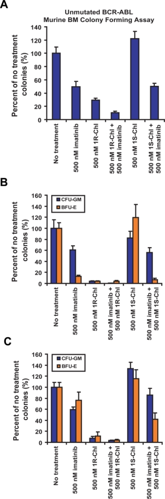 Additive effects of 1R-Chl and imatinib treatments.(A) Murine BM cells transduced with unmutated BCR-ABL were treated with 500 nM imatinib, 500 nM 1R-Chl, and 500 nM 1S-Chl individually, or in combination of either 500 nM 1R-Chl or 500 nM 1S-Chl with 500 nM imatinib. (B) Same treatment routines were used on CML patient MNCs. The CML patient MNCs were treated 500 nM imatinib, 500 nM 1R-Chl, and 500 nM 1S-Chl individually, or 500 nM 1R(S)-Chl in combination with 500 nM imatinib. (C) Same experiments were done on normal blood donor MNCs.