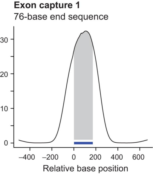 Coverage profiles of exon targets by end sequencing and shotgun sequencing. Shown are cumulative coverage profiles that sum the per-base sequencing coverage along 7,052 single-bait target exons. Only free-standing baits that were not within 500 bases of another one were included in this analysis. End sequencing of exon capture 1 with 36-base reads (a) produced a bimodal profile with high sequence coverage near and slightly beyond the ends of the 170-base baits (indicated by the horizontal bar). Shotgun sequencing of capture 2 from a different pond library (containing fragments with generic rather than Illumina-specific adapters) with 36-base reads after concatenating and re-shearing (b) gave more coverage on bait (shaded area) than near bait. Re-sequencing of capture 1 with 76-base end reads (c) had a similar effect, although the peak was slightly wider and the on-bait fraction of the peak area slightly less. Note that the scale on the Y-axis and hence the absolute peak height is different in each case. The different scales reflect the different numbers of sequenced bases which is much lower for GA-I lanes (a, b) than for a GA-II lane (c).