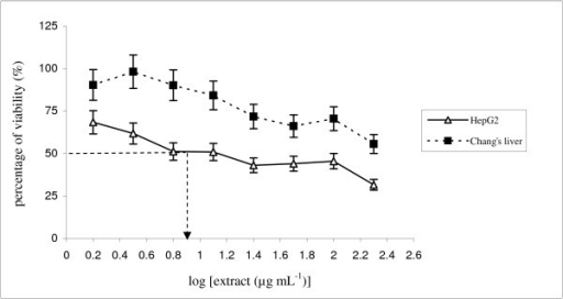 MTT assaying of the P. sarmentosum ethanolic extract in HepG2 and non-malignant Chang's liver cells. Both cells were treated at various concentrations, i.e., 1.56–200 μg mL-1. The IC50 value for HepG2 was 12.5 μg mL-1, while the IC50 value for non-malignant Chang's liver cells was > 30 μg mL-1. Each data point represents values from three independent experiments (n = 3).