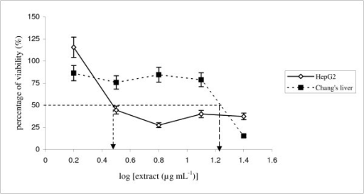 MTT assaying of tamoxifen in HepG2 and non-malignant Chang's liver cells. Both cells were treated at various concentrations (1.56–25 μg mL-1). The IC50 value for HepG2 is 3 μg mL-1 and 18.6 μg mL-1 for non-malignant Chang's liver cells. Each data point represent values from three independent experiments (n = 3).