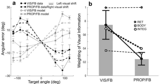 Changes in sensory weighting with target modality. a) Mean angular error induced by artificial shifts in the visual feedback of the hand prior to movement onset. Data from Sober and Sabes2. Error bars represent standard error. Model predictions use the INTEG readout, parameters fit to our data. b) Relative weighting of visual vs. proprioceptive information about initial hand position in movement planning for reaches to VIS and PROP targets. Error bars represent standard deviation across subjects. Colored lines show model predictions for each readout scheme.