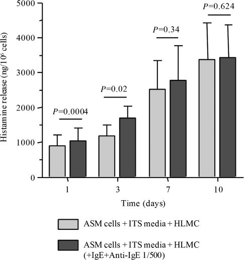 Airway smooth muscle (ASM) cells (n=4) were co-cultured with un-activated human lung mast cells (HLMC, n=4) alone and activated HLMC (n=4, IgE/Anti-IgE) over 10 days in ITS media. Histamine concentrations were measured in culture supernatants and corrected for mast cell number. Constitutive histamine release was demonstrated with un-activated HLMC co-culture, which was augmented in IgE/anti-IgE activated HLMC over 1 and 3 days. Data presented as mean±SEM; P-values are as shown.