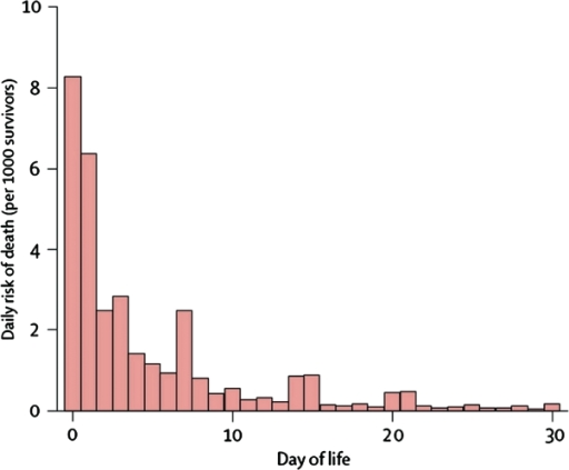 Daily risk of death during first month of life based on analysis of 47 DHS data sets (1995–2003) with 10 048 neonatal deaths. Deaths in first 24 h recorded as occurring on Day 0, or possibly Day 1, depending on interpretation of question and coding of response. Preference for reporting certain days (7, 14, 21 and 30) is apparent. Between 73 and 76% of neonatal deaths occur in the first 7 days after birth. Source: The Lancet.12