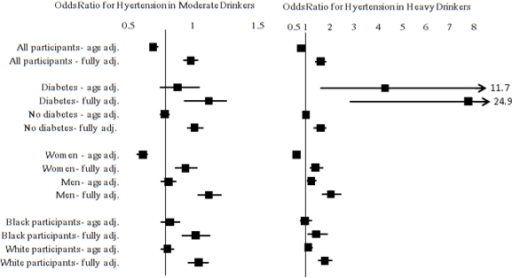 Forest plot exploring interactions between diabetes, race, and sex and alcohol intake on the odds of having hypertension in the Reasons for Geographic And Racial Differences in Stroke (REGARDS) study participants. Non-drinkers are the referent group. Diabetes was a significant effect modifier (P for interaction = 0.02), while race was marginally non-significant (P for interaction = 0.10) and gender was highly significant (P for interaction < 0.001). The fully adjusted model controlled for age, race, sex, region of residence, income, education, smoking status, physical activity, BMI, HDL, LDL, CRP, diabetes, and history of stroke, and heart disease. Values in the figure are odds ratios and corresponding 95% CIs.