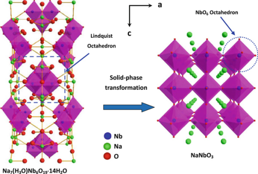 Structural transformation from Lindquist precursor to NaNbO3.