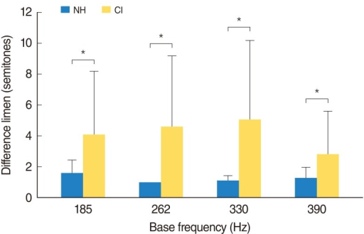 Mean semitones of pitch discrimination test in cochlear implant users (CI) and normal-hearing controls (NH). Difference limen refers to the minimum size of the interval for subjects to distinguish that they are different notes. *The significant difference between groups.