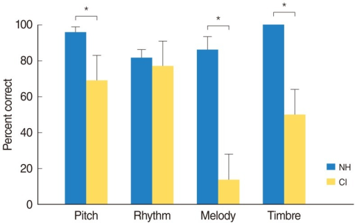 Mean performances of music perception ability by normal-hearing controls (NH) and cochlear implant (CI) users. The asterisk symbols represent the significant difference between groups.