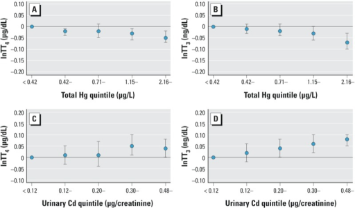 Estimated thyroid hormone levels according to natural log blood total Hg or urinary Cd exposure quintiles in adults, NHANES 2007–2008. (A) TT4 by blood total Hg quintiles, (B) TT3 by blood total Hg quintiles, (C) TT4 by urinary Cd quintiles, (D) TT3 by urinary Cd quintiles.