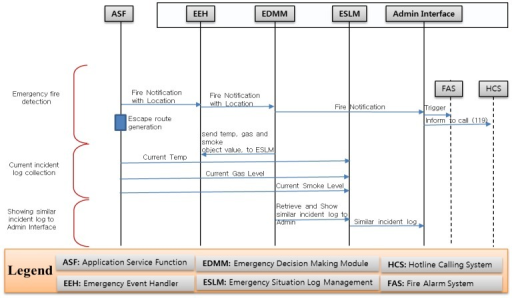 Sequence diagram for emergency fire management system open i sequence diagram for emergency fire management system ccuart Images