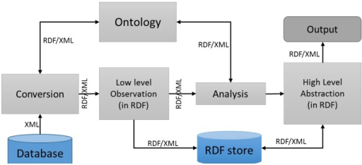 Sensors raw data needs to be abstracted in a machine usable form such as Resource Description Framework (RDF).
