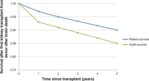 Graft and patient survival from the National Health Service Blood and Transplant 2011–2012 organ-donation and transplantation-activity report.16Note: Data at years 3 and 4 were linearly interpolated using values from years 2 and 5.