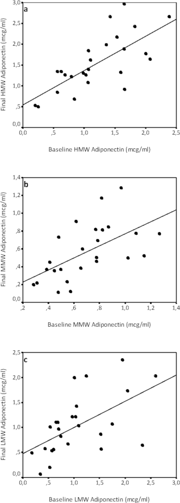 Bivariate correlation between baseline and final levels of HMW adiponectin (Panel a), MMW adiponectin (Panel b) and LMW adiponectin (panel c) in the obese population. Coefficients are discussed in the Results section.