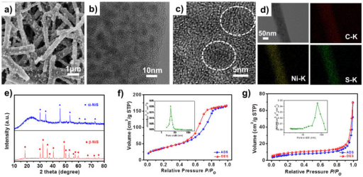 Characterizations of α- and β-NiS/CRs composites.(a) FESEM, (b) TEM, (c) HRTEM, (d) EDX mapping of α-NiS/CRs; (e) XRD patterns of α- and β-NiS/CRs, and N2 adsorption-desorption isotherms and corresponding pore size distributions (inset) of mesoporous carbon (f) and α-NiS/CRs composite (g) calculated from BJH model.
