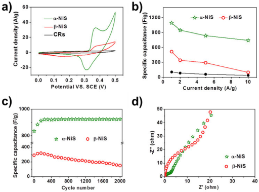 Electrochemical properties of α-NiS/CRs, β-NiS/CRs composites and bare CRs.(a) CV curves of α-, β-NiS/CRs composites and bare CRs at 5 mV s−1. (b) Specific capacitance of α-, β-NiS/CRs composites and bare CRs at various current density. (c) Cycling performance, and (d) Nyquist plots of the EIS of α and β-NiS/CRs composites.