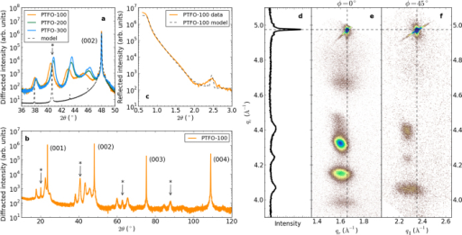 X-ray characterisation of Pbn+1(Ti0.5Fe0.5)nO3n+1−δ films: (a) 2θ scans around the LaAlO3 substrate's (002) peak for PTFO-100, -200 and -300 films (solid lines). The asterisk marks the PTFO's Bragg peak corresponding to . The dashed line is the model described in the text. (b) Wide angle 2θ scan for PTFO-100. (c) Shallow angle x-ray reflectivity for PTFO-100 from experiment (solid line) and simulation (dashed line). (d) A symmetric 2θ − ω scan for PTFO-100 around the (003) substrate peak, at ϕ = 0. (e), (f) Reciprocal space maps for PTFO-100 around the (103) and (113) LaAlO3 substrate peaks (indicated by the dashed lines), respectively. qx, q∥ and qz denote the scattering wavevectors in the [100], [110] and [001] directions of the substrate.