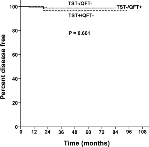 The proportion of tuberculosis-free patients with TST+/QFT− (dotted line), TST−/QFT+ (dashed line) and TST−/QFT− results (solid line) in Kaplan-Meier curves.QFT = QuantiFERON-TB Gold In-Tube; TST = tuberculin skin test.