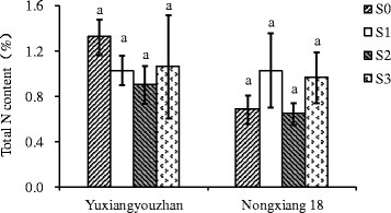 Effect of shading treatment on total nitrogen content in grains. Vertical bars with different lower case letters above are significantly different at P = 0.05 by LSD tests. Capped bars represent SD.