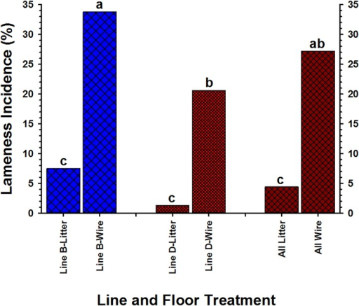 The incidence of lameness in two lines (line B and line D) developed on wire flooring and on wood-shavings litter flooring from days 14 through 49.
