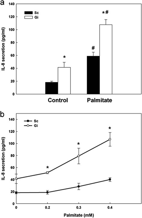 The effect of G6PD deficiency on IL-8 secretion in palmitate-treated HepG2 cells. (a) The IL-8 secretion of Sc and Gi HepG2 cells with or without palmitate treatment (0.6 mM, 24 hr) was measured by ELISA. (b) The IL-8 secretion of Sc and Gi HepG2 cells treated with different concentrations of palmitate (0.2, 0.3, 0.4 mM) for 24 hr was analyzed by ELISA. These results are representative of at least three separate experiments. *indicates a significant difference (P < 0.05) between Sc and Gi HepG2 cells. #indicates a significant difference (P < 0.05) between control and palmitate-treated HepG2 cells.
