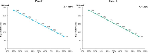 Present value of the benefits at different values of α, given a discount rate of 6%.Panel 1 with a loss rate of 0.58%. Panel 2 with a loss rate of 1.12%.