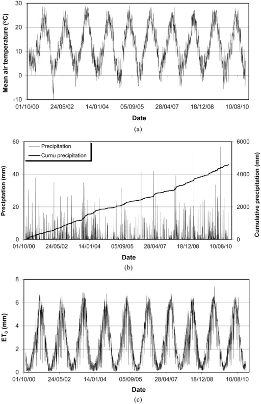 Measured daily mean air temperature (a), daily and cumulative precipitation (b) and calculated daily reference evapotranspiration (ETo) (c) during 2000–2010.