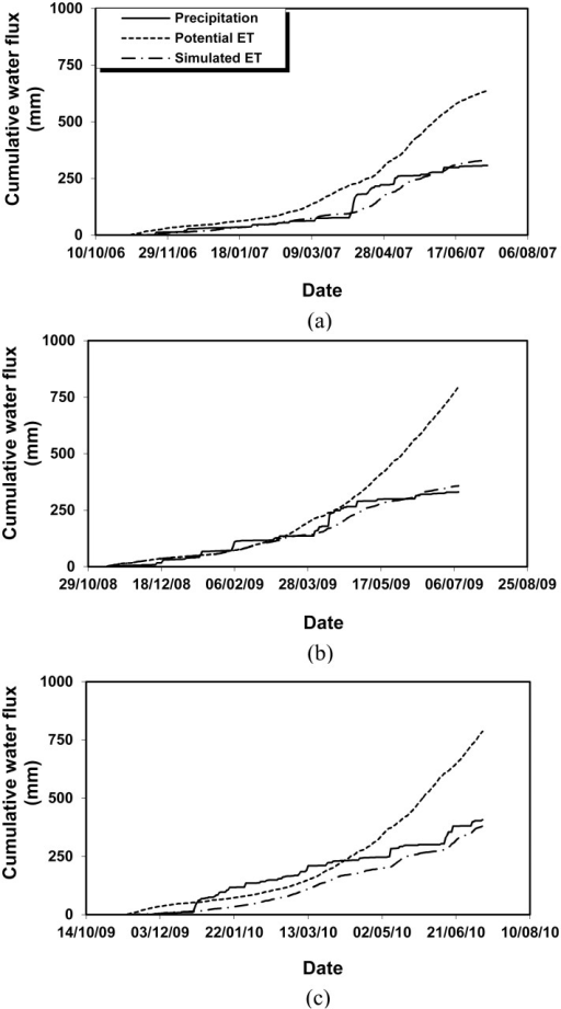 Cumulative precipitation, potential and simulated ET in the experiments 2006–2007 (a), 2008–2009 (b) and 2009–2010 (c).