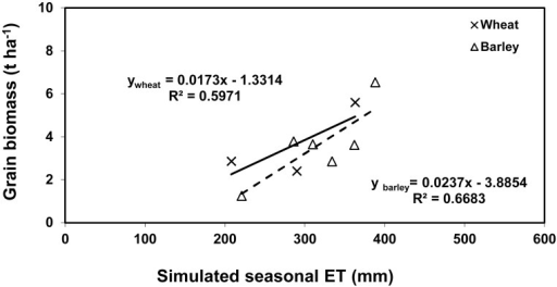 The relationships between the measured grain yield of barley and wheat and the simulated seasonal ET.