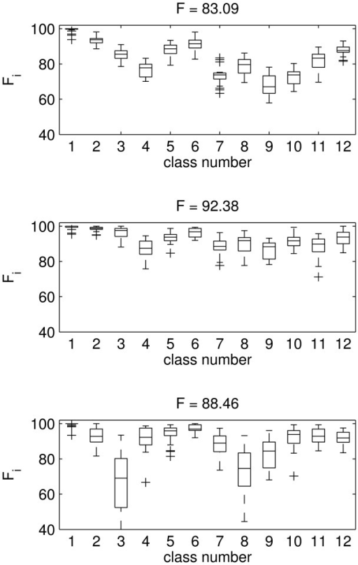 Dimension reduction of the feature vector after PCA. Box and whiskers plot of the F measure for each of the 12 classes. (Top) 3 × 1 feature vector; (Middle) 7 × 1 feature vector; (Bottom) 16 × 1 feature vector. Above each plot is the overall mean F measure.