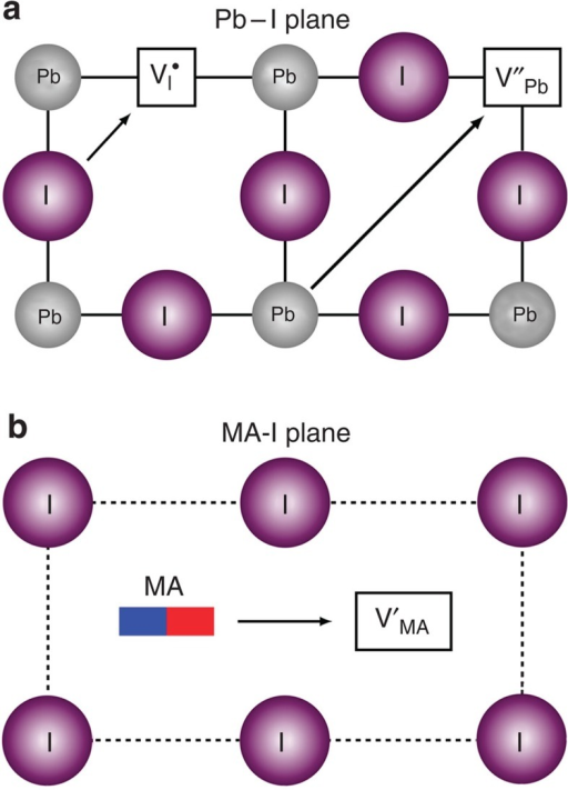 Transport mechanisms in the CH3NH3PbI3 perovskite structure.Schematic illustration of the three ionic transport mechanisms involving conventional vacancy hopping between neighbouring positions: (a) I− migration along an octahedron edge; Pb2+ migration along the diagonal direction <110>; (b) CH3NH3+ migration into a neighbouring vacant A-site cage involving motion normal to the unit cell face composed of four iodide ions.