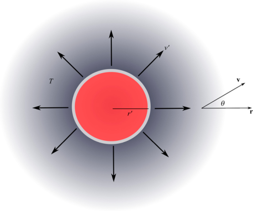 Schematic for the idealised PET model. A spherical source of radius r′ emits positrons isotropically with a range of speeds v′ at a steady state into a medium of temperature T.