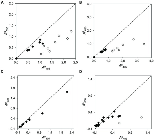 Correlation plots of the cumulative growth (measured at λ = 405 nm vs. λ = 630 nm at time point 9 dai) of 15 fungi in media supplemented with four different phenolic compounds. (A) Chlorogenic acid (r2 = 0.683; b = 0.430); (B) Gallic acid (r2 = 0.788; b = 0.321); (C) Salicylic acid (r2 = 0.992; b = 0.460); and (D) (+)-catechin (r2 = 0.407; b = 0.240). The dotted line represents the bisector of slope b = 1. Dots close to this line produced even results when measured with both wavelengths (filled dots). Empty dots indicate strains in which an unexpected change of color to yellow–orange was visually evident. Note that it is not expected that points aggregate to the bisector, because the measurements at different wavelengths need not to be alike, regardless of the undesired color change.