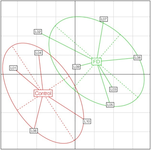 Principal component analyses of miRNA in Control and FD goats.L0X: represent 1 library, FD: Food deprived. Analyses were performed on miRNA for libraries according to the diet received by the goats. The two different diets are labelled within their 95% inertia ellipse (Red: Control; Green: FD).