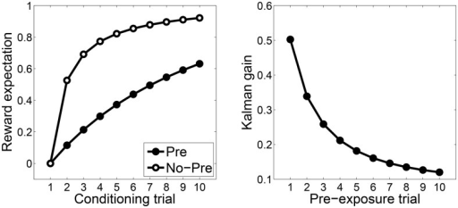Kalman filter simulation of latent inhibition.(A) Reward expectation following pre-exposure (Pre) and no pre-exposure (No-Pre) conditions. (B) The Kalman gain as a function of pre-exposure trial.