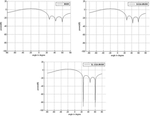 Comparison of performance of power response for user at 0° with interference at 30°, 50°, 25° and 60° with 100 iterations.(a) MVDR (b) SGSA-MVDR (c) SL-GSA-MVDR.