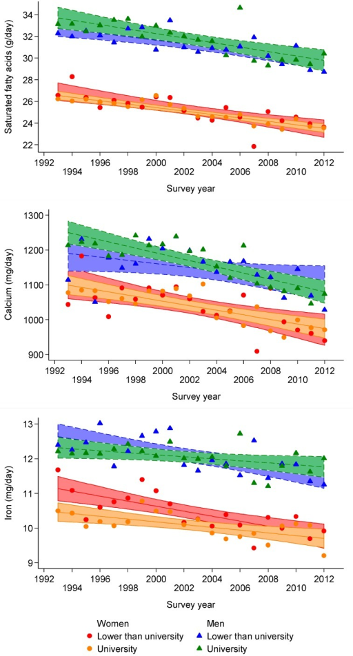 Unadjusted trends for saturated fatty acids (upper panel), calcium (middle panel) and iron (lower panel) according to gender and educational level, 1993–2012, Geneva, Switzerland.