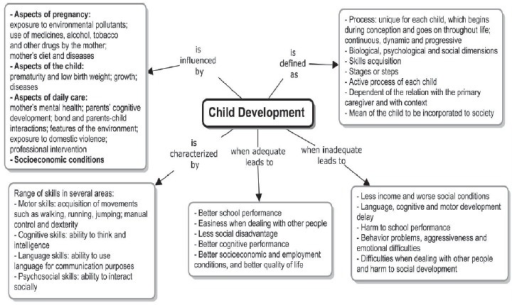 - Concept map with the results of the concept analysis of the term childdevelopment, according to the hybrid model