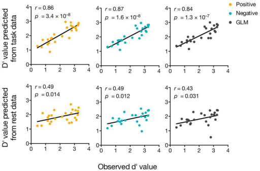 Functional connectivity models predict sustained attention performance. Scatter plots show correlations between observed gradCPT d′ values and predictions by positive and negative networks and general linear models (GLM) that take into account positive and negative network strength. Network models were iteratively trained on task data from n − 1 subjects in the gradCPT data set and tested on task data (top row) and resting-state data (bottom row) from the left-out individual.