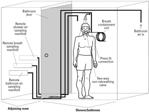 schematic of breath air sampling system for intensive s open i rh openi nlm nih gov American Standard Shower Valve Diagram Danze Shower Faucet Schematics