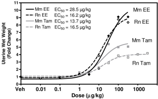 Dose Response Uterine Wet Weights (UWW). UWW was measured across several EE and TAM doses in the mouse and rat. A plot of the fold change increase in wet weight is plotted. A dose response curve was fit to the data (GraphPad 4.0) to estimate EC50 values. 100 μg/kg b.w. approximates the maximum response in all four cases and was used in subsequent time course studies. ED50 values were comparable between ligands in the rat while exhibiting only a two fold difference in the mouse, indicating conservation of sensitivity to EE and TAM.