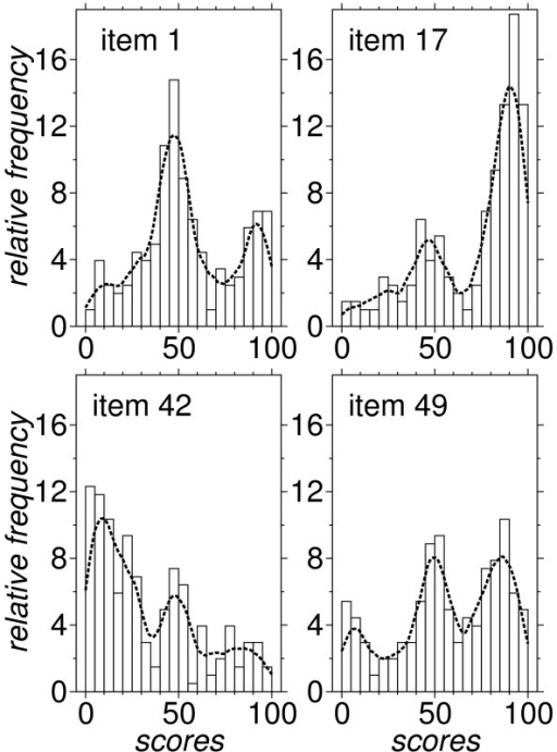 Frequency distribution of scores for four items. Relative frequency distribution of scores, expressed as percentage over the sample of the 203 respondents. Clockwise, starting from upper left: items 1, 17, 42, 49. The distribution for the other 46 items resembles one of these four cases. The dashed line is a smooth estimate obtained via an Epanechnikov kernel with bandwidth = 5.